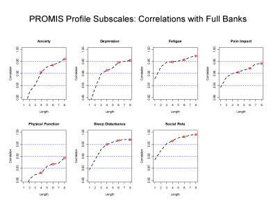 Slide 13. PROMIS Profile Subscales: Correlations with Full Banks