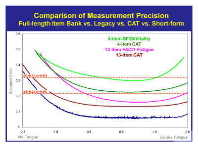 Slide 23. Comparison of Measurement Precision