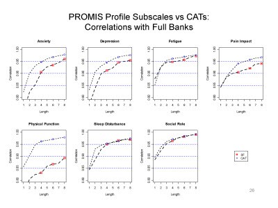 Slide 26. PROMIS Profile Subscales Vs. CATs