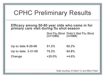 Slide 24. CPHC Preliminary Results