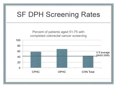 Slide 25. SF DPH Screening Rates