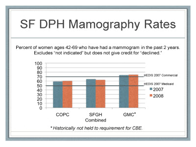 Slide 33. SF DPH Mamography Rates