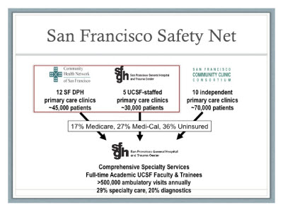 Slide 8. San Francisco Safety Net
