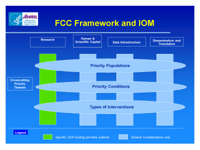 Slide 13. FCC Framework and IOM