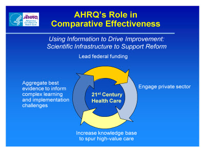 Slide 7. AHRQ's Role in Comparative Effectiveness