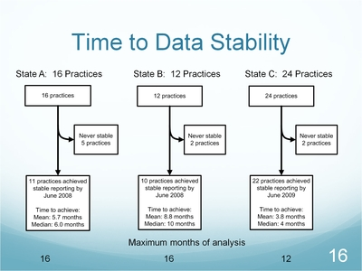 Slide 16. Time to Data Stability