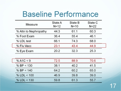 Slide 17. Baseline Performance
