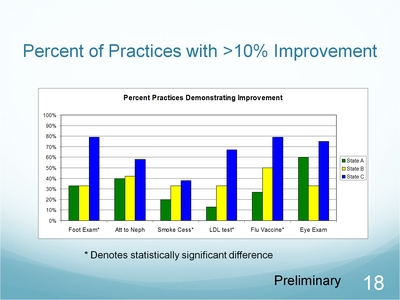 Slide 18. Percent of Practices with greater than 10 percent Improvement