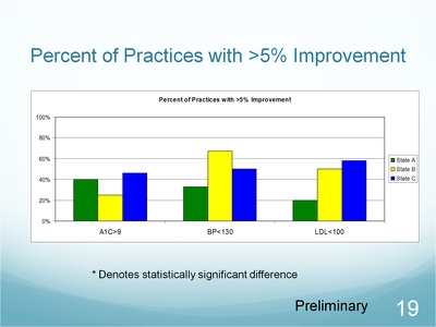 Slide 19. Percent of Practices with greater than 5 percent Improvement