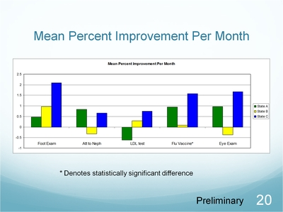 Slide 20. Mean Percent Improvement Per Month