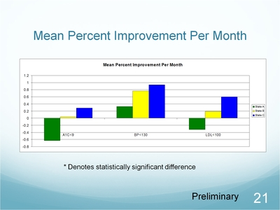 Slide 21. Mean Percent Improvement Per Month