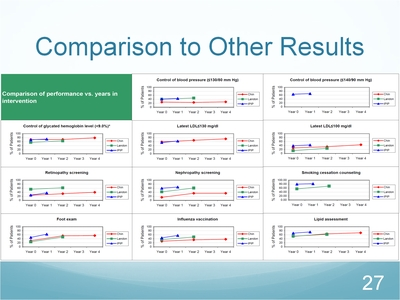 Slide 27. Comparison to Other Results