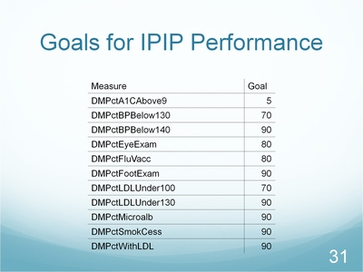 Slide 31. Goals for IPIP Performance
