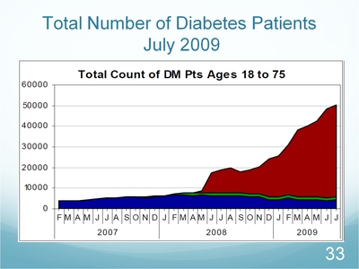 Slide 33. Total Number of Diabetes Patients July 2009