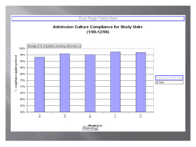 Slide 10. Admission Culture Compliance for Study Units (1/08-12/08)
