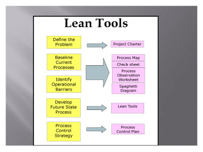Slide 9. Lean Tools