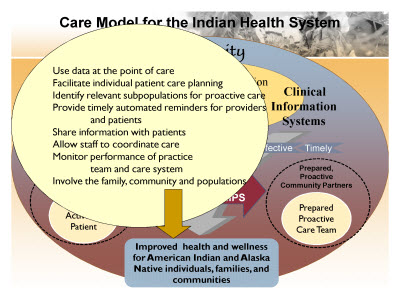 Slide 10. Care Model for the Indian Health System