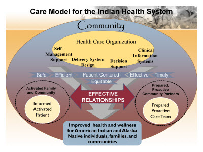 Slide 9. Care Model for the Indian Health System