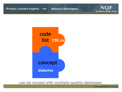 Slide 5. Primary content experts - Measure Developers