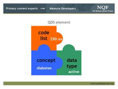 Slide 6. Primary content experts - Measure Developers