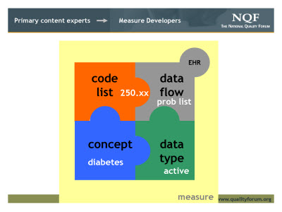 Slide 8. Primary content experts - Measure Developers