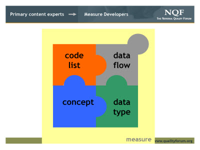 Slide 9. Primary content experts - Measure Developers