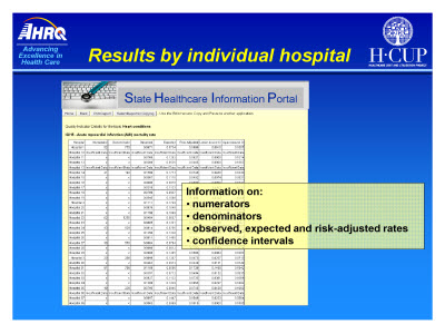 Slide 12. Results by individual hospital