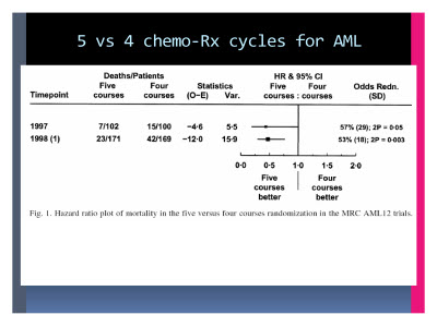 Slide  38. 5 vs 4 chemo-Rx cycles for AML