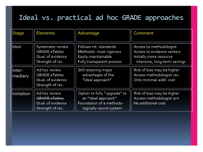 Slide  92. Ideal vs. practical ad hoc GRADE approaches