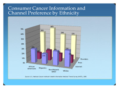 Slide 13. Consumer Cancer Information and Channel Preference by Ethnicity