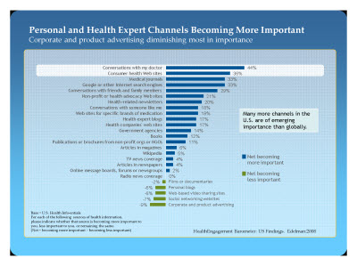 Slide 14. Personal and Health Expert Channels Becoming More Important