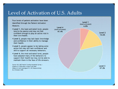 Slide 16. Level of Activation of U.S. Adults