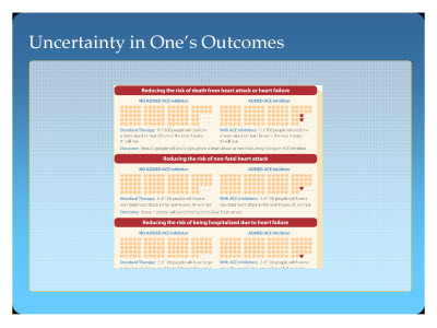 Slide 18. Uncertainty in One's Outcomes