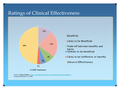 Slide 5. Ratings of Clinical Effectiveness