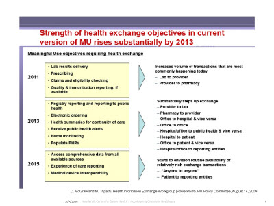 Slide 5. Strength of health exchange objectives in current version of MU rises substantially by 2013