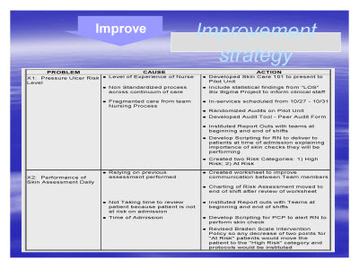 Slide 10. Improvement strategy