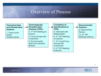 Slide 16. Overview of Process