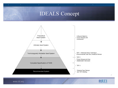Slide 7. IDEALS Concept