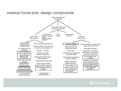 Slide 21. Medical home pilot: design components