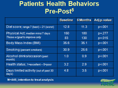 Slide 17. Patients Health Behaviors Pre-Post