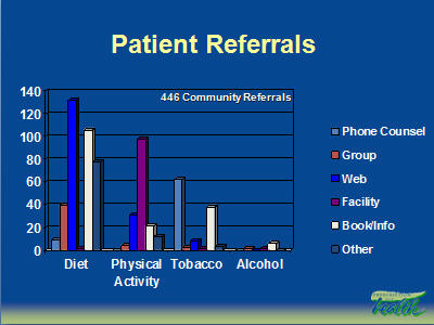Slide 21. Patient Referrals