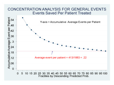 Slide 16. CONCENTRATION ANALYSIS FOR GENERAL EVENTS: Events Saved Per Patient Treated