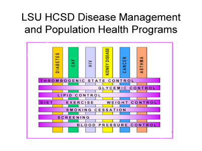 Slide 4. LSU HCSD Disease Management and Population Health Programs