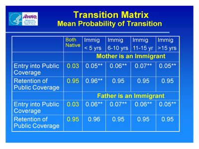 Slide 12. Transition Matrix: Mean Probability of Transition