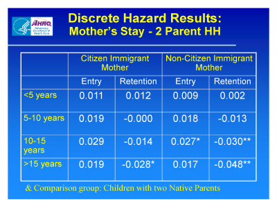 Slide 14. Discrete Hazard Results: Mothers Stay - 2 Parent HH