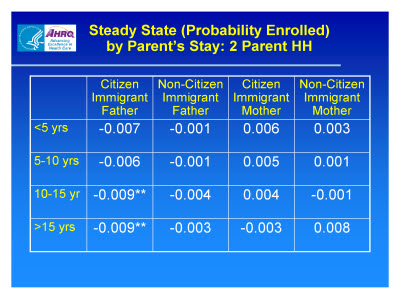 Slide 17. Steady State (Probability Enrolled) by Parent's Stay: 2 Parent HH
