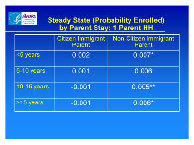 Slide 18. Steady State (Probability Enrolled) by Parent Stay: 1 Parent HH