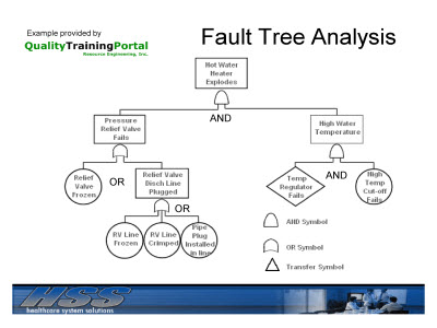 fault tree analysis   quote for every needsfault tree analysis example