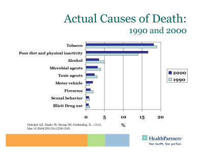 Slide 15. Actual Causes of Death: 1990 and 2000