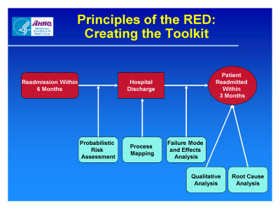 Slide 16. Principles of the RED: Creating the Toolkit
